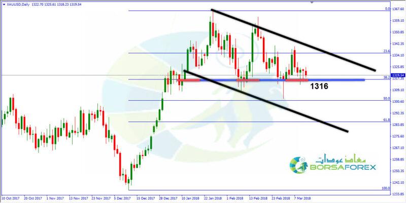 التحليل اليومي للذهب 13-03-2018