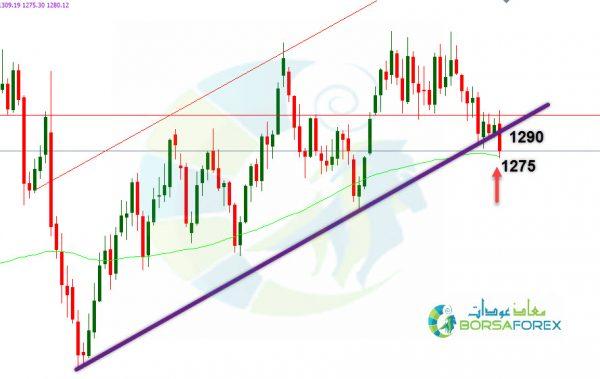 توقعات اسعار الذهب