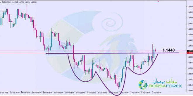 اليورو دولار