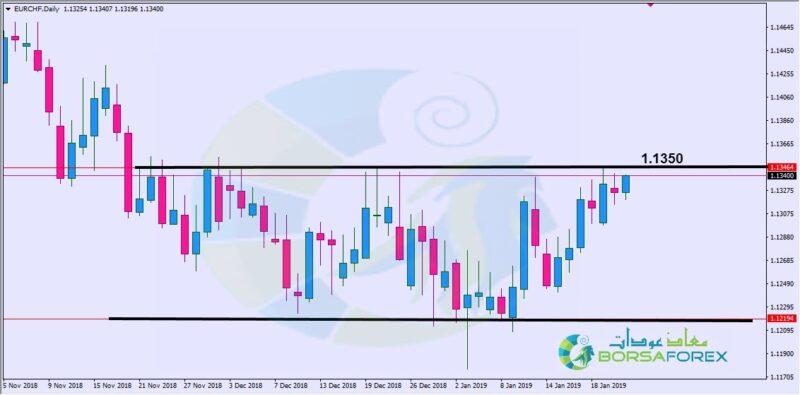 التحليل الفني اليورو فرنك اليوم الأربعاء 23/1/2019