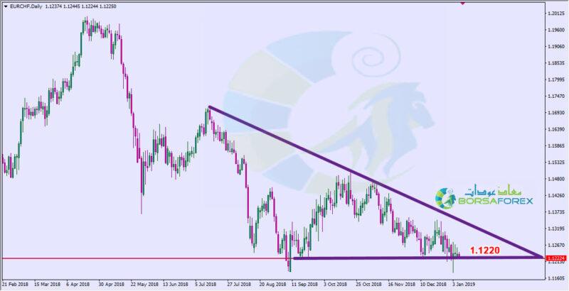 اليورو فرنك