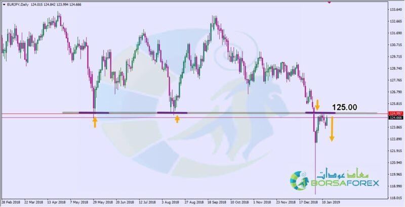 اليورو ين
