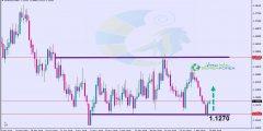 التحليل الفني اليورو دولار 13/2/2019