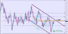 التحليل الفني اليورو دولار اليوم 18/3/2019