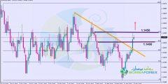 التحليل الفني اليورو دولار اليوم 21/3/2019