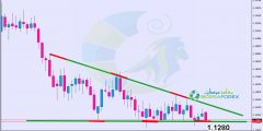 التحليل الفني اليورو دولار 6/3/2019