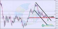 التحليل الفني اليورو دولار اليوم 8/3/2019