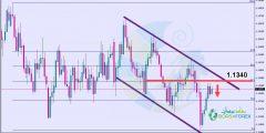 التحليل الفني اليورو دولار اليوم 15/3/2019