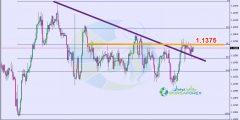 التحليل الفني اليورو فرنك اليوم 14/3/2019