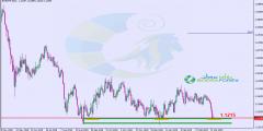التحليل الفني اليورو فرنك اليوم 26/3/2019