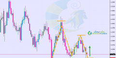 التحليل الفني اليورو دولار اليوم 24/4/2019