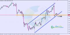 التحليل الفني اليورو دولار اليوم 2/5/2019