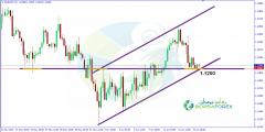 التحليل الفني اليورو فرنك اليوم 14/6/2019