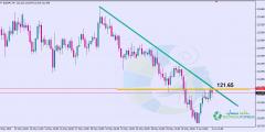 التحليل الفني اليورو ين اليوم 4/6/2019